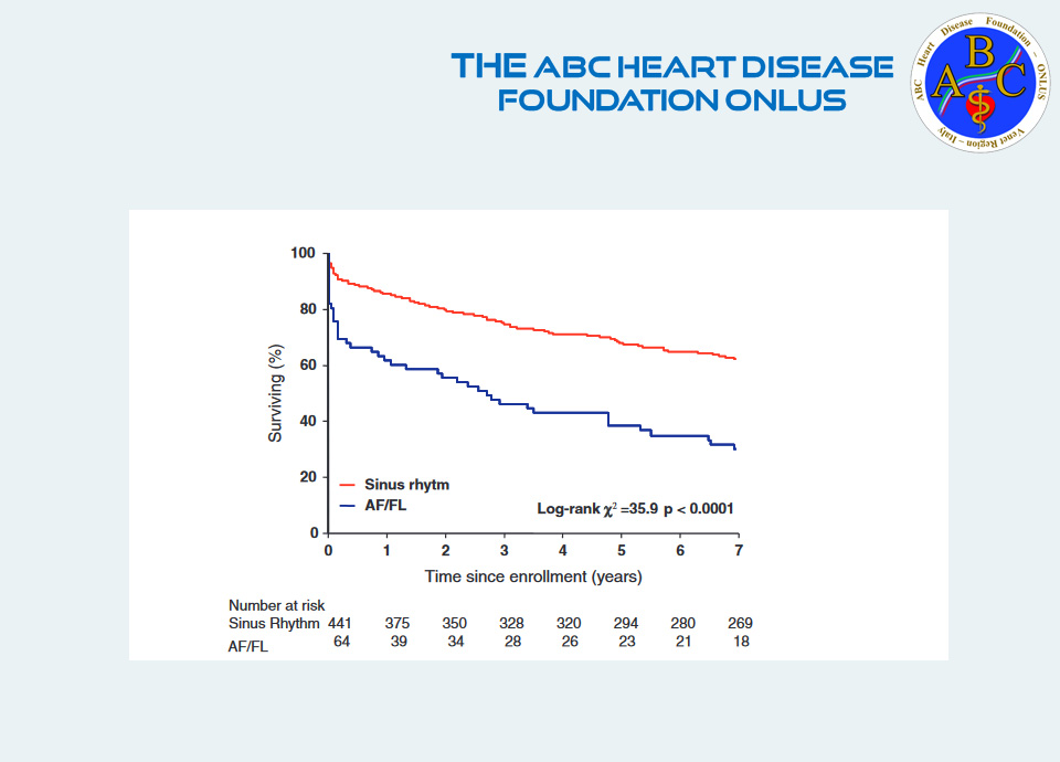 Atrial fibrillation during acute myocardial infarction:association with all-cause mortality and sudden death after 7-year of follow-up