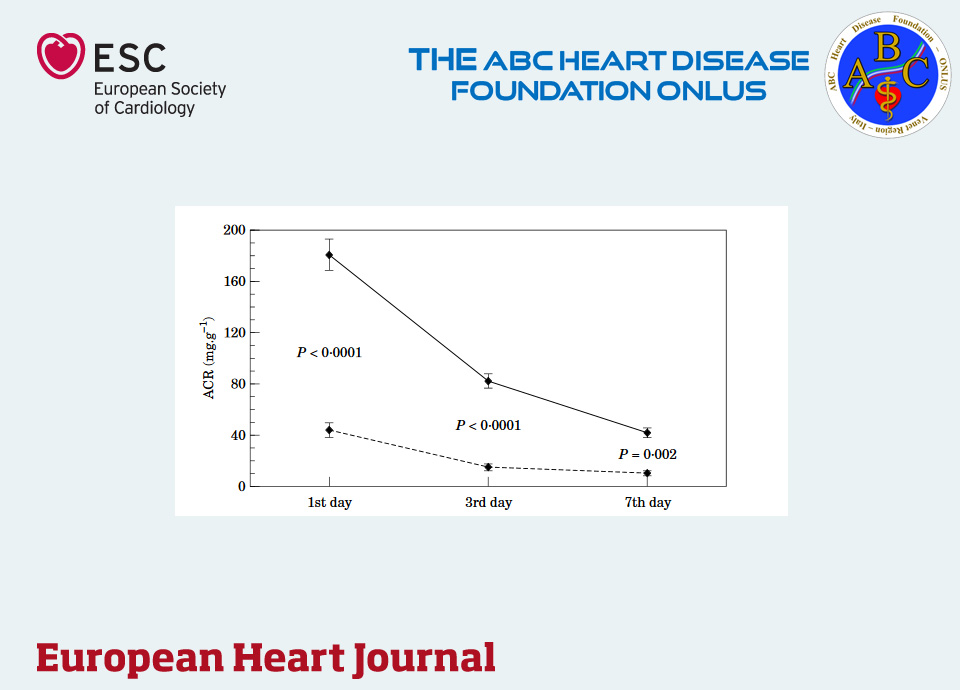 Clinical features associated to pre-hospital time delay in acute myocardial infarction.  Microalbuminuria During Acute Myocardial Infarction: a Strong Predictor for One-year Mortality