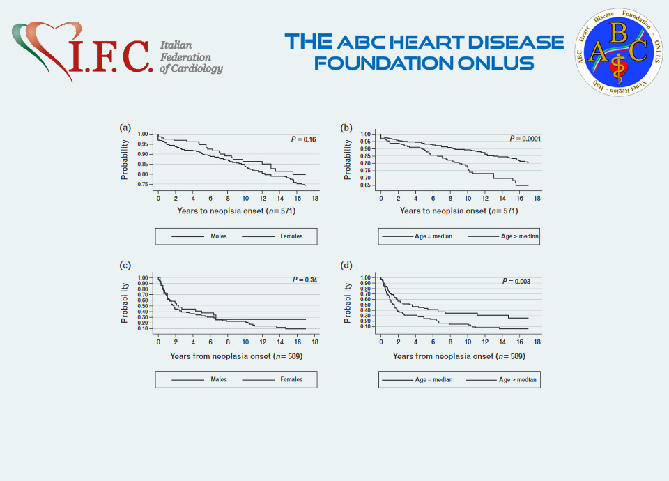 Neoplastic disease after acute coronary syndrome: incidence,duration, and features: the ABC-4 Study on Heart Disease
