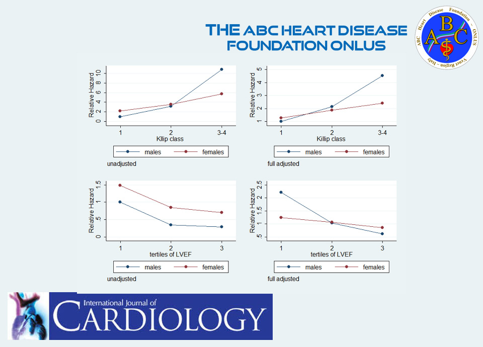 Heart failure in women and men during acute coronary syndrome andlong-term cardiovascular mortality (the ABC-3 Study on Heart Disease)
