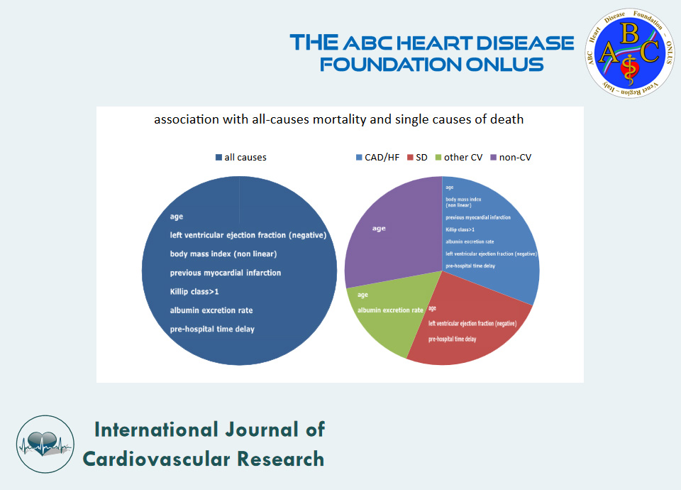 Prospective History of Long-Term Mortality and Modes of Death in Patients Discharged After Acute Coronary Syndrome: The ABC-2* Study on Acute Coronary Syndrome
