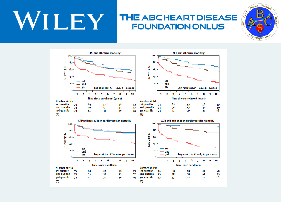 Comparison of C-reactive Protein andAlbumin Excretion as Prognostic Markersfor 10-Year Mortality After Myocardial Infarction
